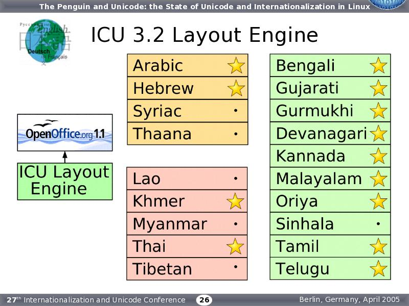 ICU Layout Engine