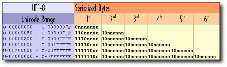 UTF-8 Mód Tabuľka